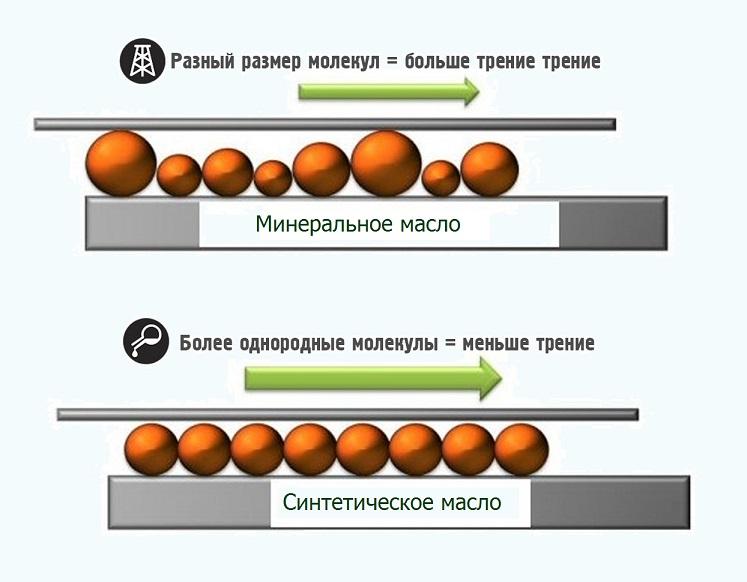 Синтетика и мениралка